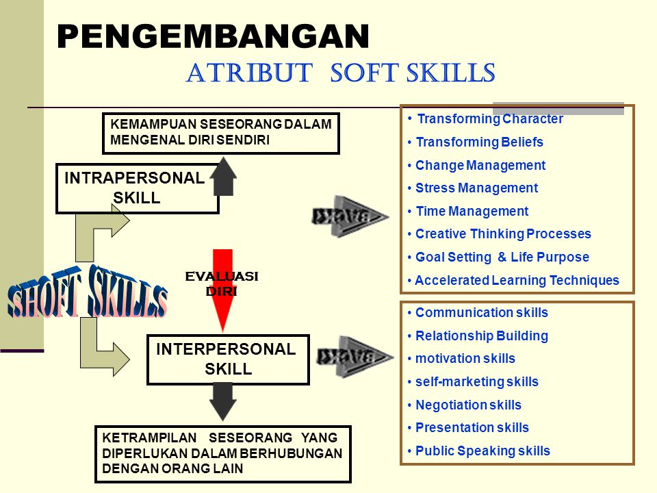 PENGEMBANGAN ATRIBUT SOFT SKILLS INTRAPERSONAL SKILL INTERPERSONAL SKILL EVALUASI DIRI KEMAMPUAN SESEORANG DALAM MENGENAL DIRI SENDIRI KETRAMPILAN SESEORANG YANG DIPERLUKAN DALAM BERHUBUNGAN DENGAN ORANG LAIN • Transforming Character • Transforming Beliefs • Change Management • Stress Management • Time Management • Creative Thinking Processes • Goal Setting & Life Purpose • Accelerated Learning Techniques • Communication skills • Relationship Building • motivation skills • self-marketing skills • Negotiation skills • Presentation skills • Public Speaking skills
