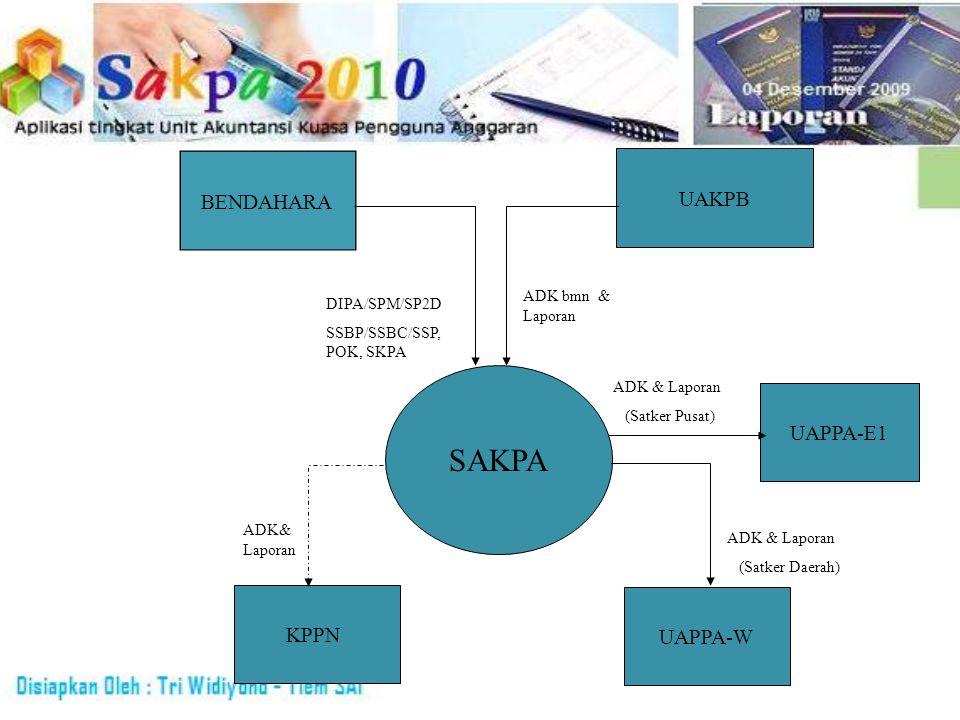 UAKPB SAKPA UAPPA-W KPPN ADK bmn & Laporan ADK & Laporan (Satker Daerah) ADK& Laporan BENDAHARA DIPA/SPM/SP2D SSBP/SSBC/SSP, POK, SKPA UAPPA-E1 ADK &