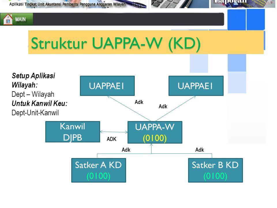 Satker A KD (0100) Satker B KD (0100) UAPPA-W (0100) UAPPAE1 Kanwil DJPB ADK Adk Struktur UAPPA-W (KD) UAPPAE1 Adk Setup Aplikasi Wilayah: Dept – Wila