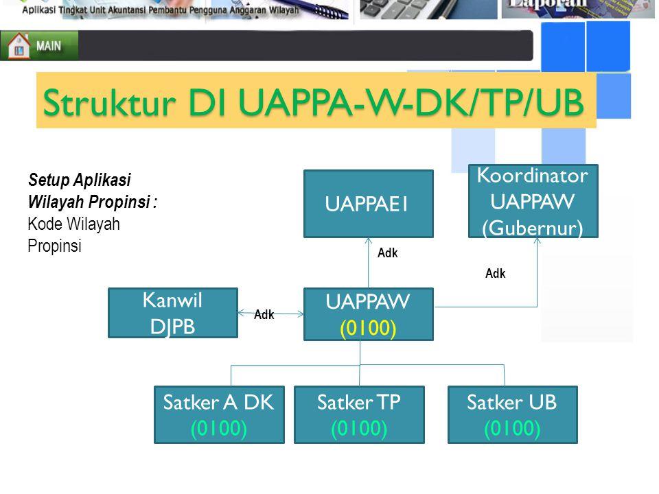 Satker A DK (0100) Satker UB (0100) UAPPAW (0100) UAPPAE1 Kanwil DJPB Koordinator UAPPAW (Gubernur) Adk Struktur DI UAPPA-W-DK/TP/UB Satker TP (0100)