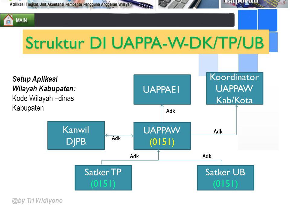 Satker UB (0151) UAPPAW (0151) UAPPAE1 Kanwil DJPB Koordinator UAPPAW Kab/Kota Adk @by Tri Widiyono Struktur DI UAPPA-W-DK/TP/UB Satker TP (0151) Setu