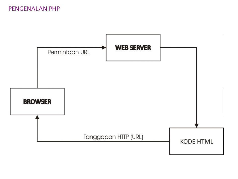 PENGENALAN PHP  KONSEP KERJA HTML