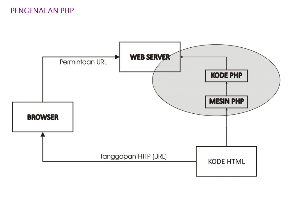 PENGENALAN PHP  KONSEP KERJA PHP