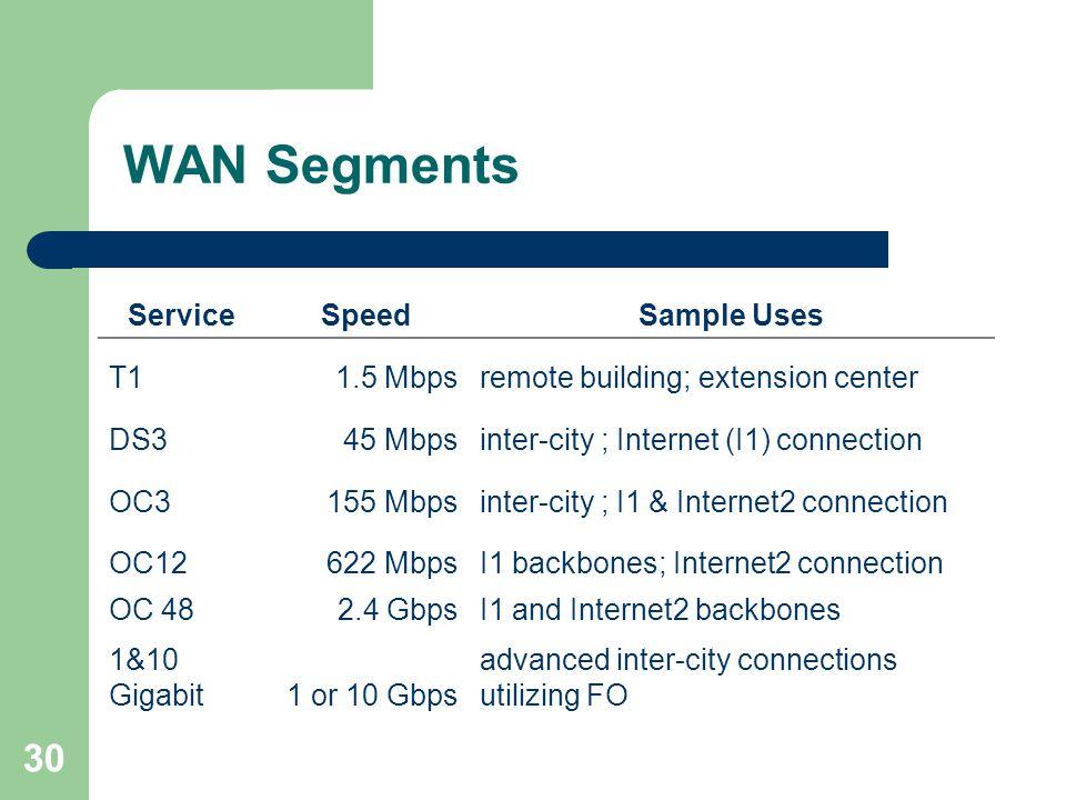 30 WAN Segments ServiceSpeedSample Uses T11.5 Mbpsremote building; extension center DS345 Mbpsinter-city ; Internet (I1) connection OC3155 Mbpsinter-city ; I1 & Internet2 connection OC12622 MbpsI1 backbones; Internet2 connection OC 482.4 GbpsI1 and Internet2 backbones 1&10 Gigabit1 or 10 Gbps advanced inter-city connections utilizing FO