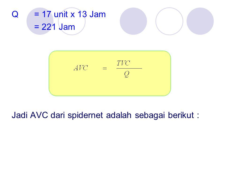 Q = 17 unit x 13 Jam = 221 Jam Jadi AVC dari spidernet adalah sebagai berikut :