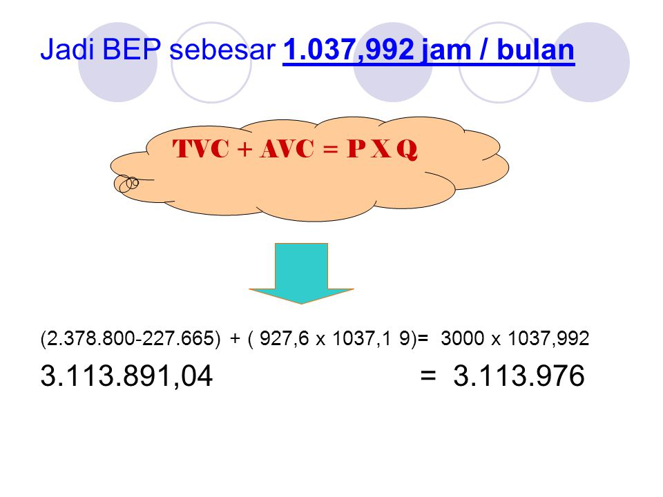 Jadi BEP sebesar 1.037,992 jam / bulan (2.378.800-227.665) + ( 927,6 x 1037,1 9)= 3000 x 1037,992 3.113.891,04 = 3.113.976 TVC + AVC = P X Q