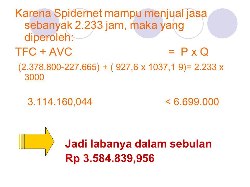 Karena Spidernet mampu menjual jasa sebanyak 2.233 jam, maka yang diperoleh: TFC + AVC = P x Q (2.378.800-227.665) + ( 927,6 x 1037,1 9)= 2.233 x 3000 3.114.160,044< 6.699.000 Jadi labanya dalam sebulan Rp 3.584.839,956