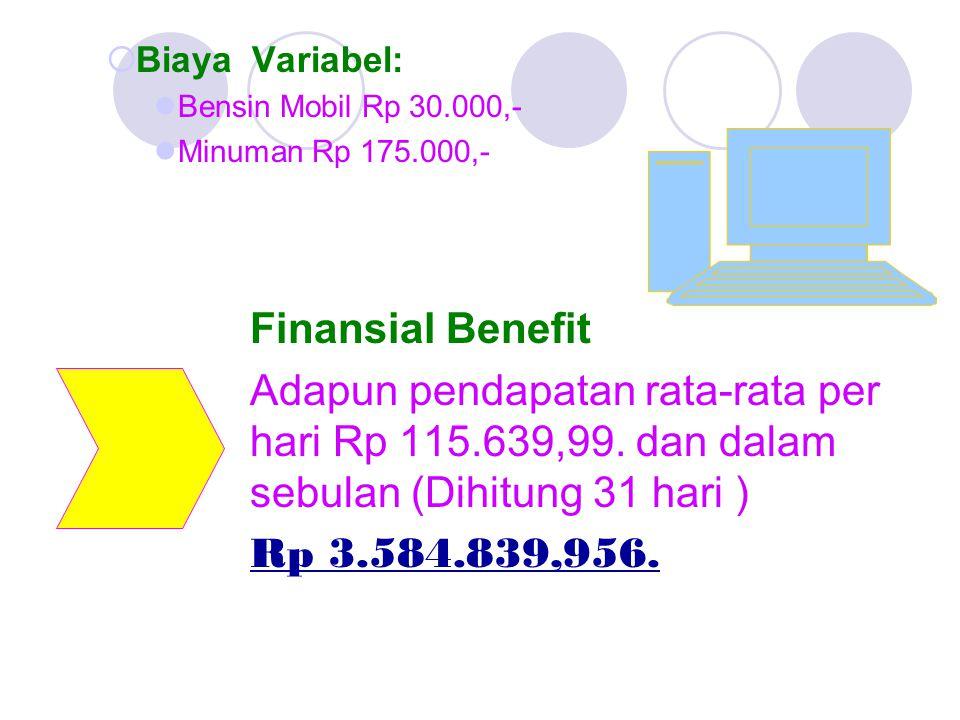 Biaya Variabel:  Bensin Mobil Rp 30.000,-  Minuman Rp 175.000,- Finansial Benefit Adapun pendapatan rata-rata per hari Rp 115.639,99.