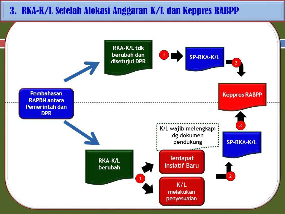 Integrasi RBA ke dalam RKA-KL : 1.BLU menyusun Renstra Bisnis 5 (lima) tahunan dengan mengacu pada Renstra K/L; 2.Atas dasar Renstra Bisnis BLU menyusun RBA Tahunan disertai Prakiraan RBA Tahun Berikutnya yang memuat : C.