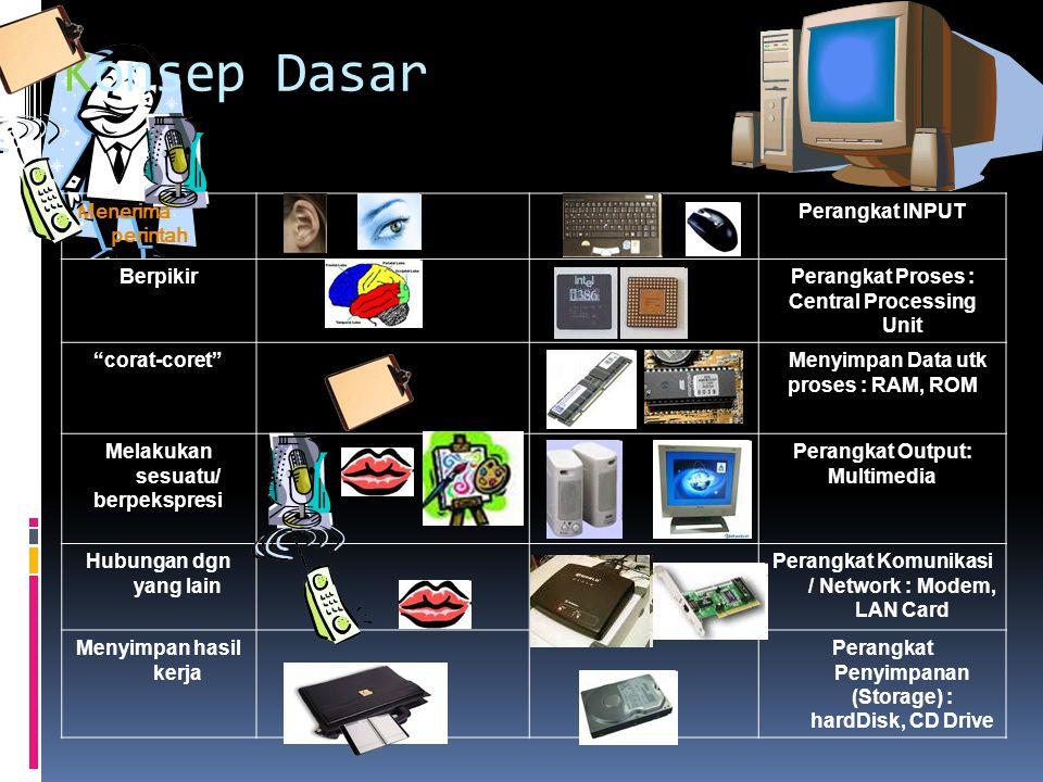 """Konsep Dasar Menerima perintah Perangkat INPUT BerpikirPerangkat Proses : Central Processing Unit """"corat-coret"""" Menyimpan Data utk proses : RAM, ROM M"""
