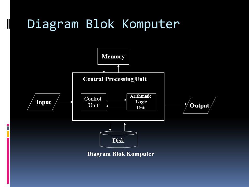 CPU /Processor  Bagian utama dari komputer  Terdiri dari  ALU : Arithmatic Logic Unit melakukan perhitungan arithmatika yang (Tambah, Kali, Bagi, Kurang dsb) dan operasi Logika.