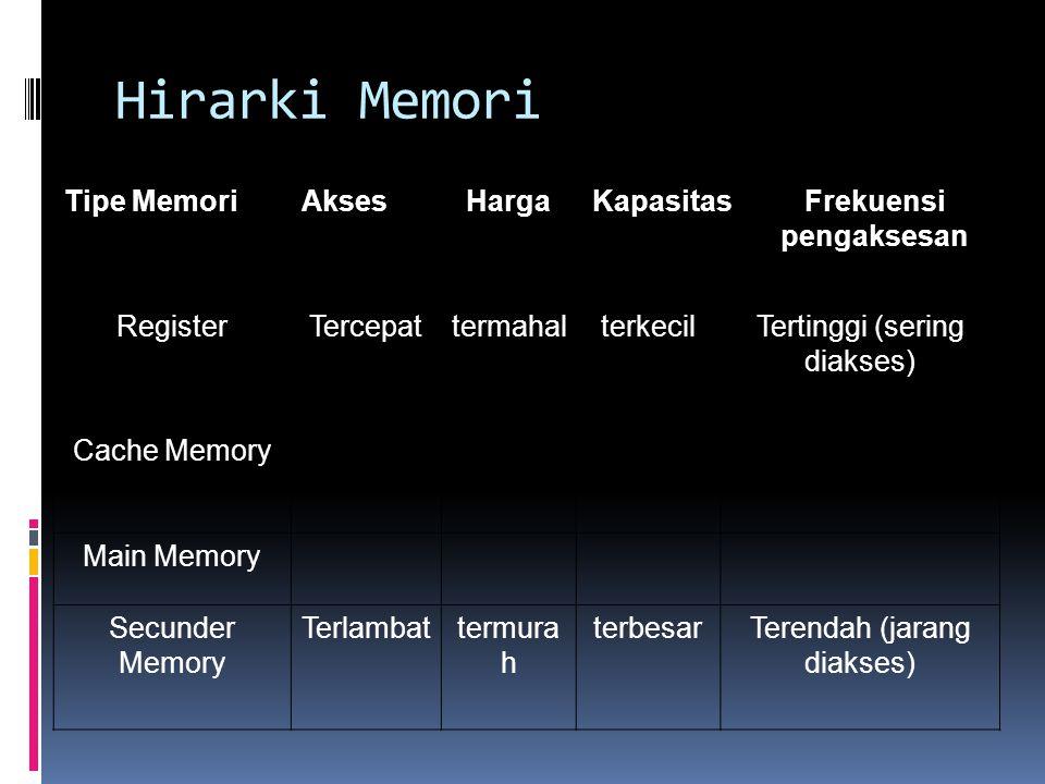 Hirarki Memori Tipe MemoriAksesHargaKapasitasFrekuensi pengaksesan RegisterTercepattermahalterkecilTertinggi (sering diakses) Cache Memory Main Memory