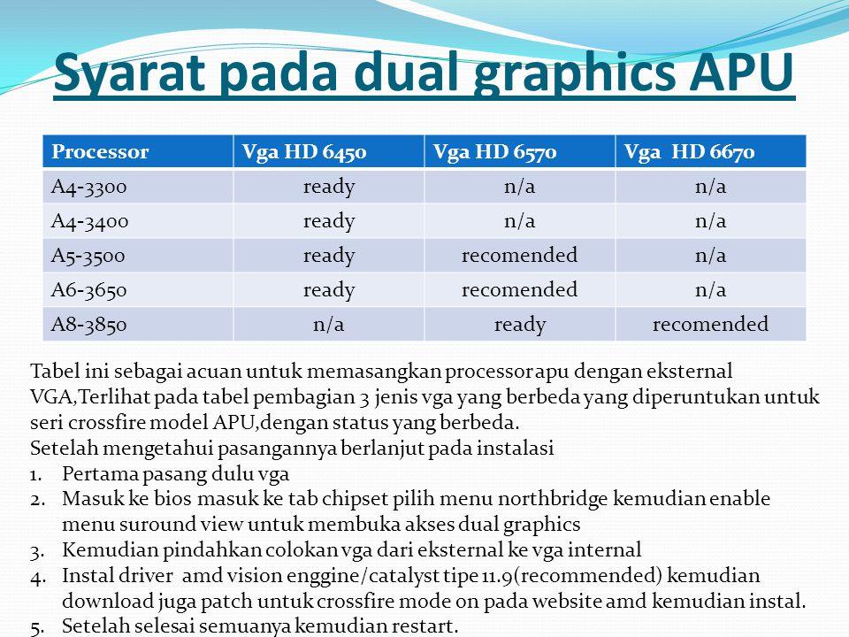Syarat pada dual graphics APU ProcessorVga HD 6450Vga HD 6570Vga HD 6670 A4-3300readyn/a A4-3400readyn/a A5-3500readyrecomendedn/a A6-3650readyrecomen