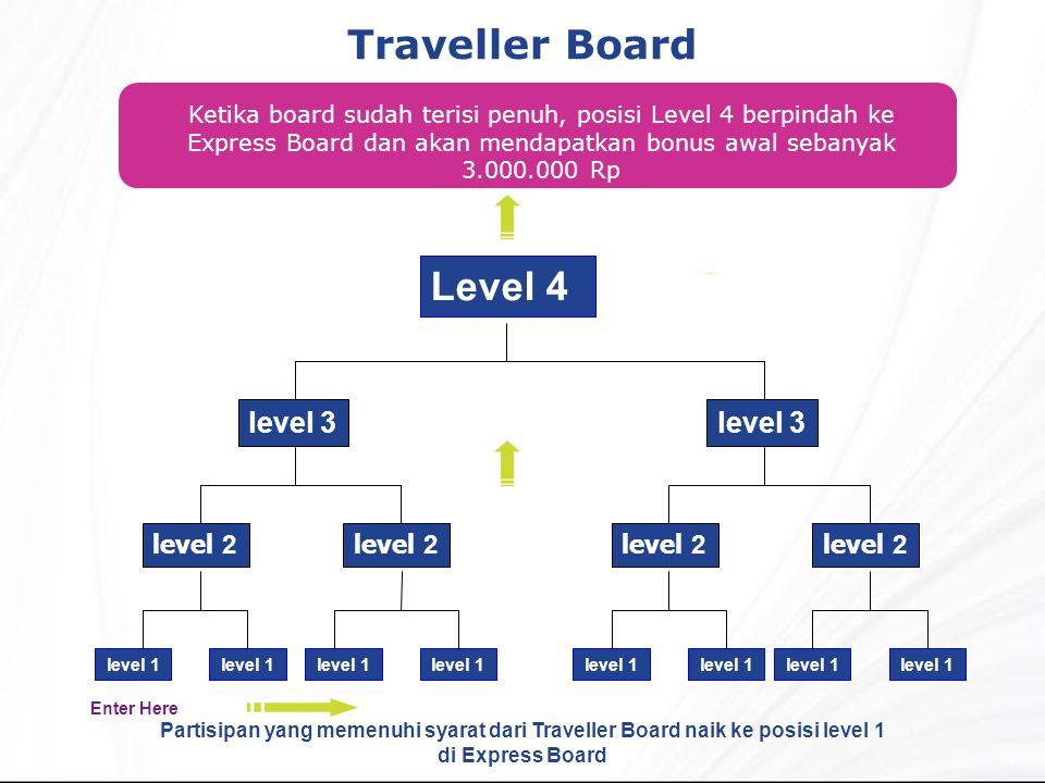 Traveller Board Ketika board sudah terisi penuh, posisi Level 4 berpindah ke Express Board dan akan mendapatkan bonus awal sebanyak 3.000.000 Rp Level 4 level 2 level 3 level 1 level 2 level 3 level 1 Partisipan yang memenuhi syarat dari Traveller Board naik ke posisi level 1 di Express Board Enter Here