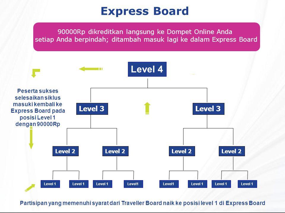 Express Board Partisipan yang memenuhi syarat dari Traveller Board naik ke posisi level 1 di Express Board 90000Rp dikreditkan langsung ke Dompet Online Anda setiap Anda berpindah; ditambah masuk lagi ke dalam Express Board Level 2 Level 3 Level 4 Level 1 Level 2 Level 3 Level 1 Peserta sukses selesaikan siklus masuki kembali ke Express Board pada posisi Level 1 dengan 90000Rp Level 1