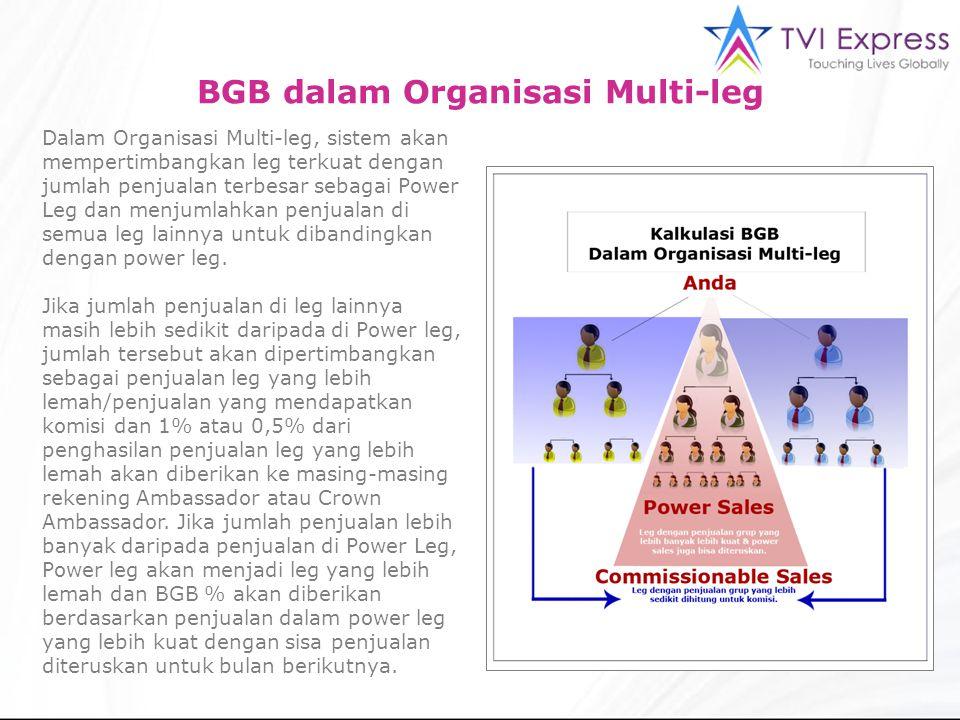 3 BGB dalam Organisasi Multi-leg Dalam Organisasi Multi-leg, sistem akan mempertimbangkan leg terkuat dengan jumlah penjualan terbesar sebagai Power Leg dan menjumlahkan penjualan di semua leg lainnya untuk dibandingkan dengan power leg.