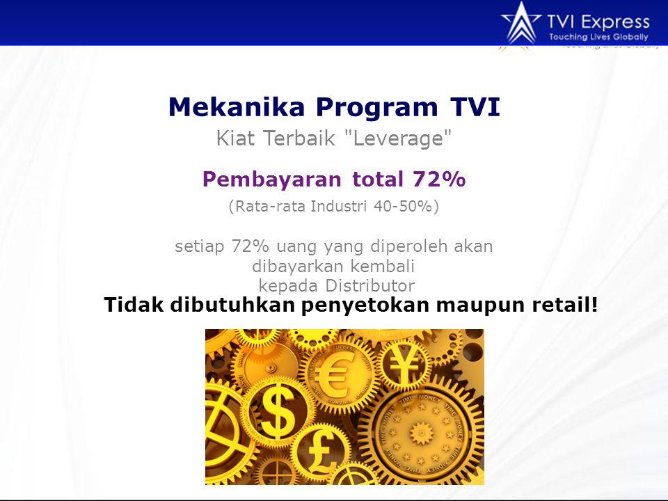 Mekanika Program TVI Kiat Terbaik Leverage (Rata-rata Industri 40-50%) Pembayaran total 72% setiap 72% uang yang diperoleh akan dibayarkan kembali kepada Distributor Tidak dibutuhkan penyetokan maupun retail!