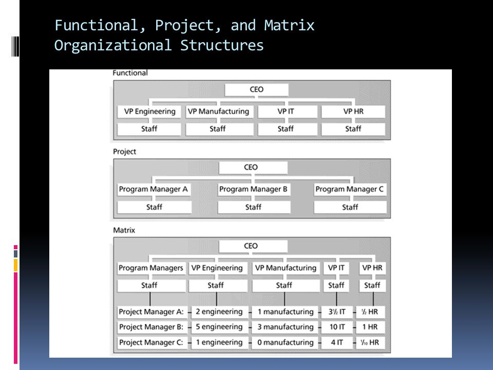 Functional, Project, and Matrix Organizational Structures