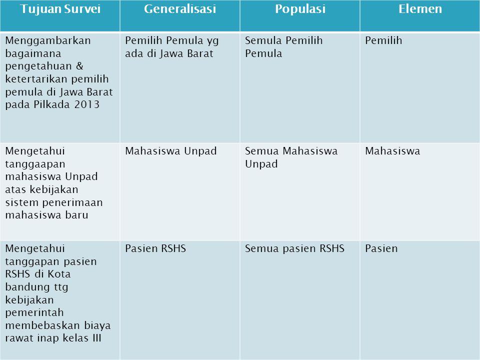 Tujuan SurveiGeneralisasiPopulasiElemen Menggambarkan bagaimana pengetahuan & ketertarikan pemilih pemula di Jawa Barat pada Pilkada 2013 Pemilih Pemu