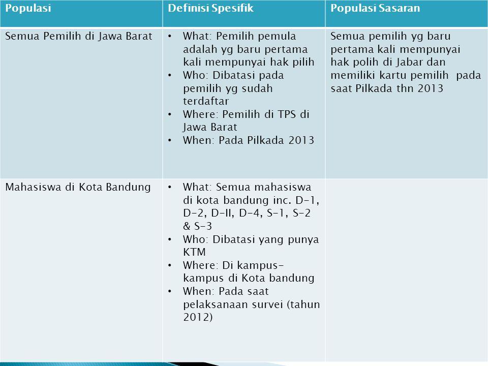 PopulasiDefinisi SpesifikPopulasi Sasaran Semua Pemilih di Jawa Barat • What: Pemilih pemula adalah yg baru pertama kali mempunyai hak pilih • Who: Dibatasi pada pemilih yg sudah terdaftar • Where: Pemilih di TPS di Jawa Barat • When: Pada Pilkada 2013 Semua pemilih yg baru pertama kali mempunyai hak polih di Jabar dan memiliki kartu pemilih pada saat Pilkada thn 2013 Mahasiswa di Kota Bandung • What: Semua mahasiswa di kota bandung inc.