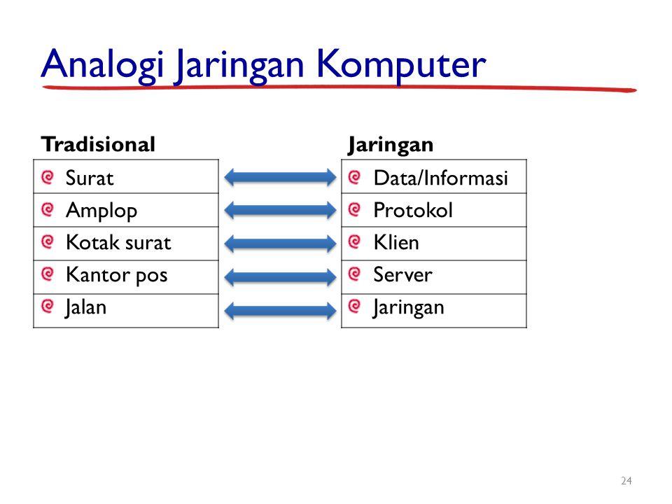 Analogi Jaringan Komputer Tradisional Surat Amplop Kotak surat Kantor pos Jalan Jaringan Data/Informasi Protokol Klien Server Jaringan 24
