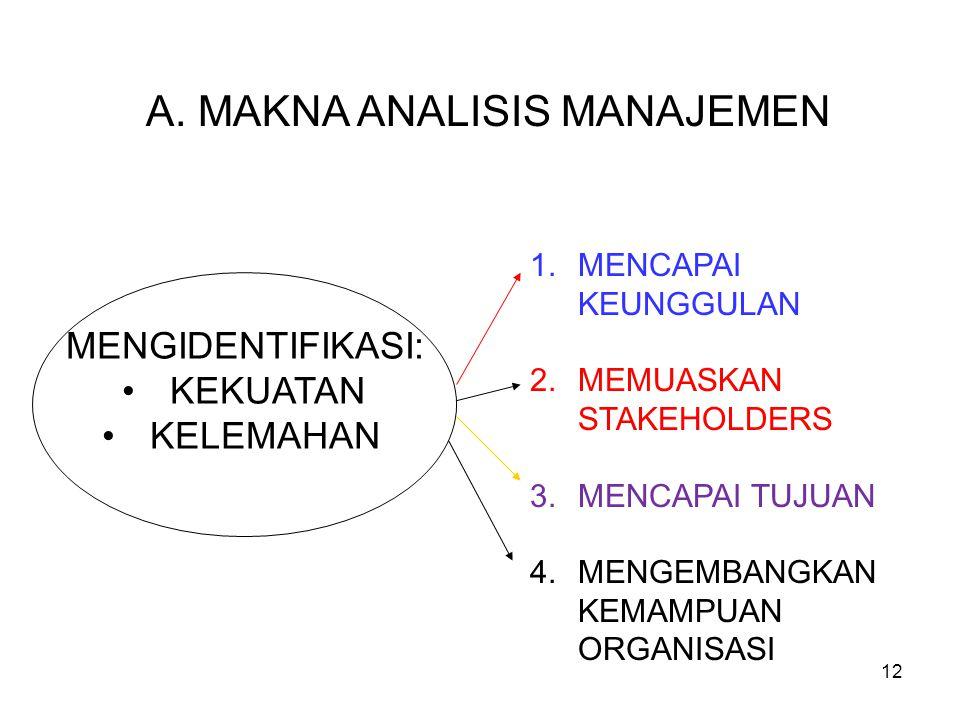 A. MAKNA ANALISIS MANAJEMEN MENGIDENTIFIKASI: •KEKUATAN •KELEMAHAN 1.MENCAPAI KEUNGGULAN 2.MEMUASKAN STAKEHOLDERS 3.MENCAPAI TUJUAN 4.MENGEMBANGKAN KE