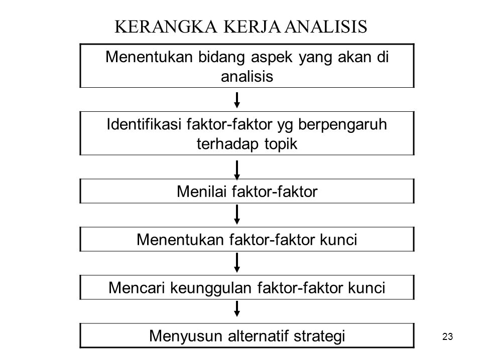 KERANGKA KERJA ANALISIS Menentukan bidang aspek yang akan di analisis Identifikasi faktor-faktor yg berpengaruh terhadap topik Menilai faktor-faktor M