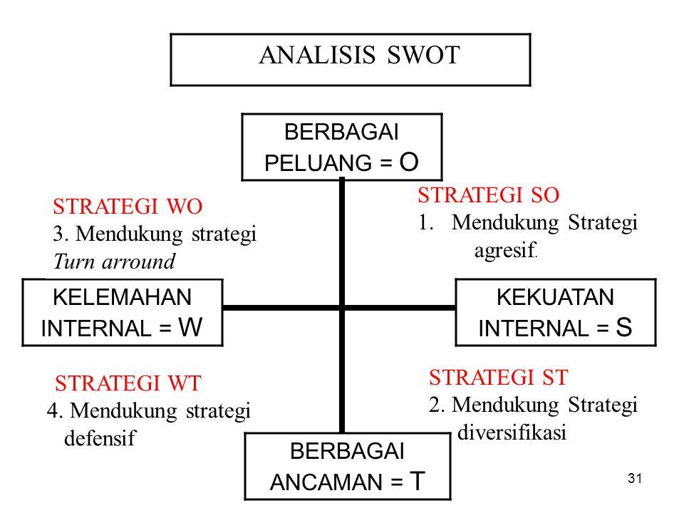 ANALISIS SWOT BERBAGAI PELUANG = O KEKUATAN INTERNAL = S BERBAGAI ANCAMAN = T KELEMAHAN INTERNAL = W STRATEGI SO 1.Mendukung Strategi agresif. STRATEG
