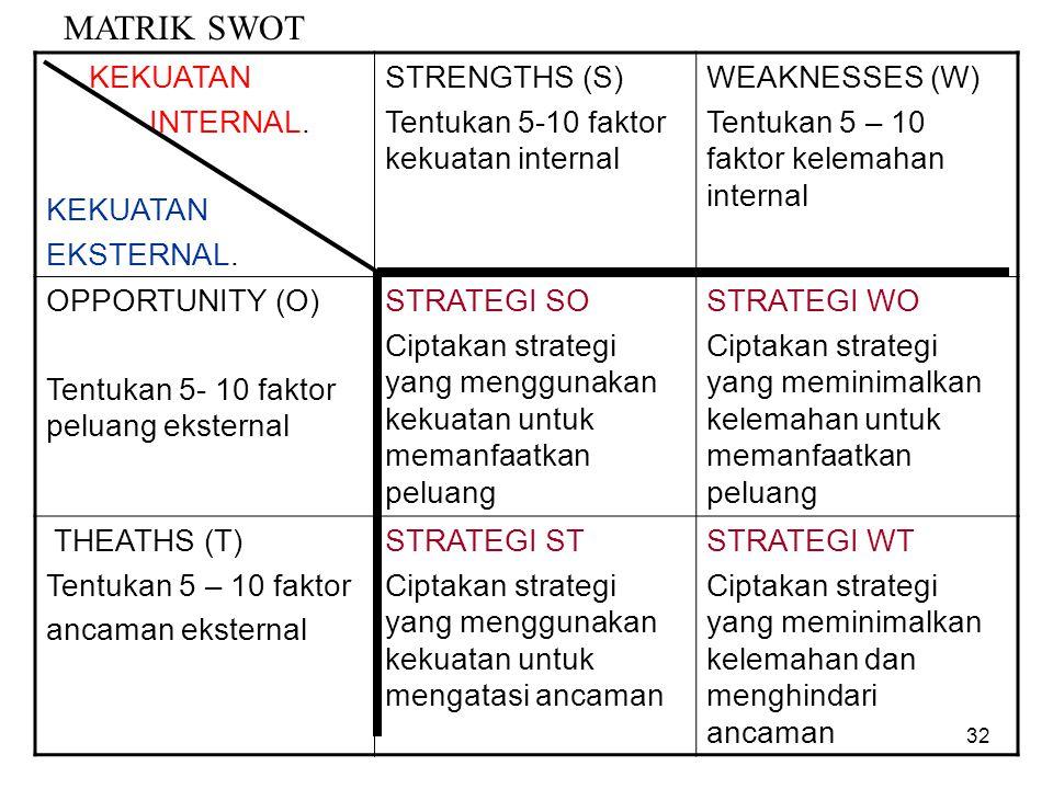 MATRIK SWOT KEKUATAN INTERNAL. KEKUATAN EKSTERNAL. STRENGTHS (S) Tentukan 5-10 faktor kekuatan internal WEAKNESSES (W) Tentukan 5 – 10 faktor kelemaha
