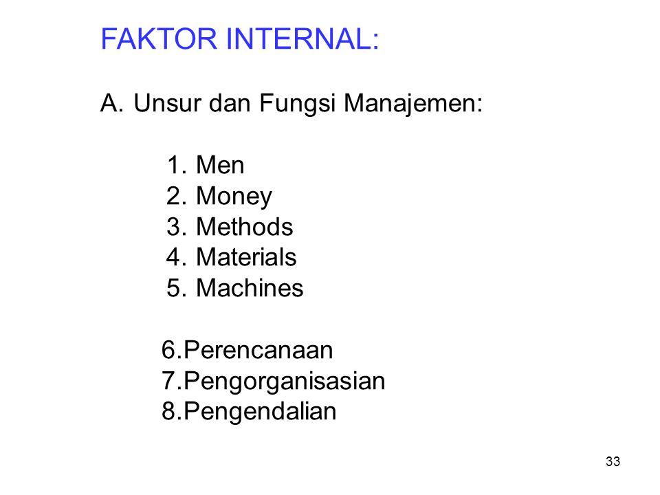 FAKTOR INTERNAL: A.Unsur dan Fungsi Manajemen: 1.Men 2.Money 3.Methods 4.Materials 5.Machines 6.Perencanaan 7.Pengorganisasian 8.Pengendalian 33