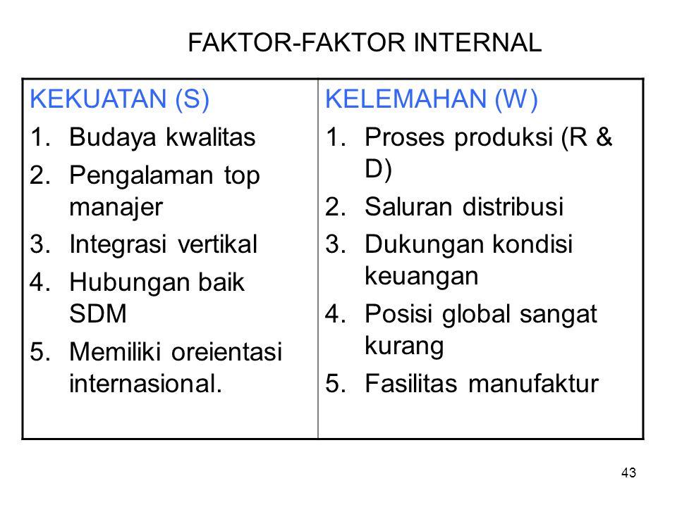 KEKUATAN (S) 1.Budaya kwalitas 2.Pengalaman top manajer 3.Integrasi vertikal 4.Hubungan baik SDM 5.Memiliki oreientasi internasional. KELEMAHAN (W) 1.