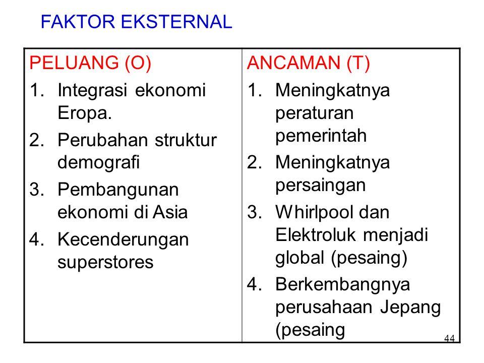 PELUANG (O) 1.Integrasi ekonomi Eropa. 2.Perubahan struktur demografi 3.Pembangunan ekonomi di Asia 4.Kecenderungan superstores ANCAMAN (T) 1.Meningka
