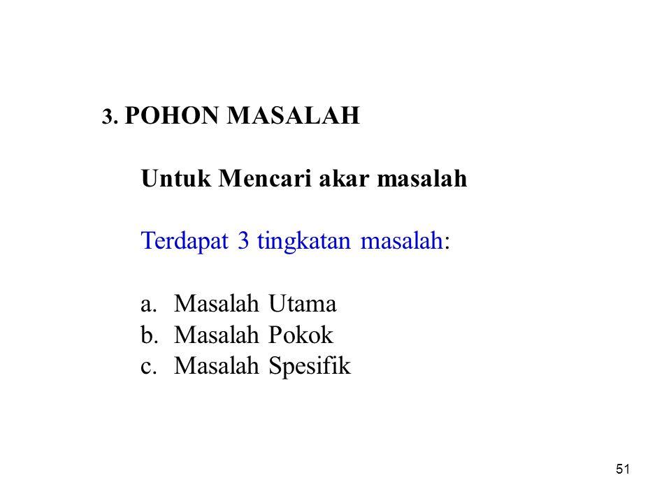 3. POHON MASALAH Untuk Mencari akar masalah Terdapat 3 tingkatan masalah: a.Masalah Utama b.Masalah Pokok c.Masalah Spesifik 51