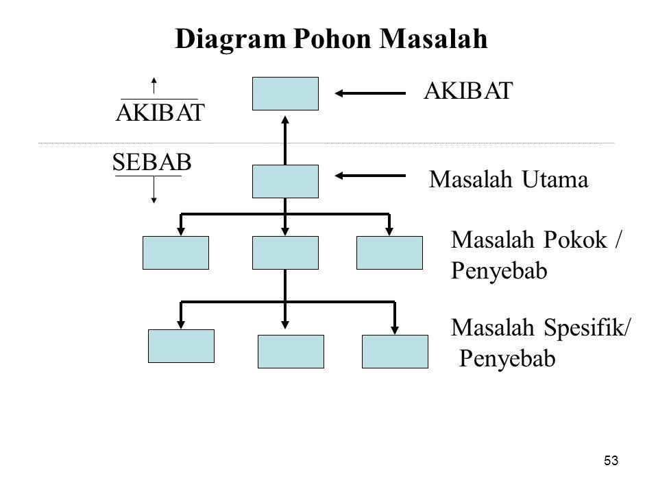 Diagram Pohon Masalah AKIBAT Masalah Utama Masalah Pokok / Penyebab Masalah Spesifik/ Penyebab SEBAB AKIBAT 53