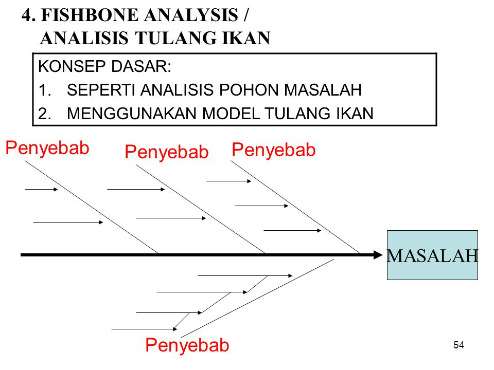 4. FISHBONE ANALYSIS / ANALISIS TULANG IKAN KONSEP DASAR: 1.SEPERTI ANALISIS POHON MASALAH 2.MENGGUNAKAN MODEL TULANG IKAN MASALAH Penyebab 54