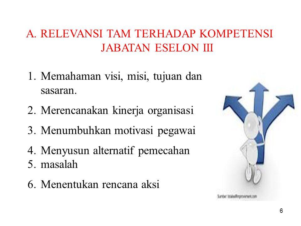 A. RELEVANSI TAM TERHADAP KOMPETENSI JABATAN ESELON III 1.Memahaman visi, misi, tujuan dan sasaran. 2.Merencanakan kinerja organisasi 3.Menumbuhkan mo