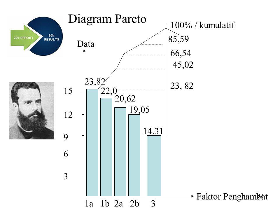 Diagram Pareto Faktor Penghambat Data 15 12 9 6 3 1a 1b 2a 2b 3 23, 82 22,0 20,62 19,05 14.31 45,02 66,54 85,59 100% / kumulatif 67