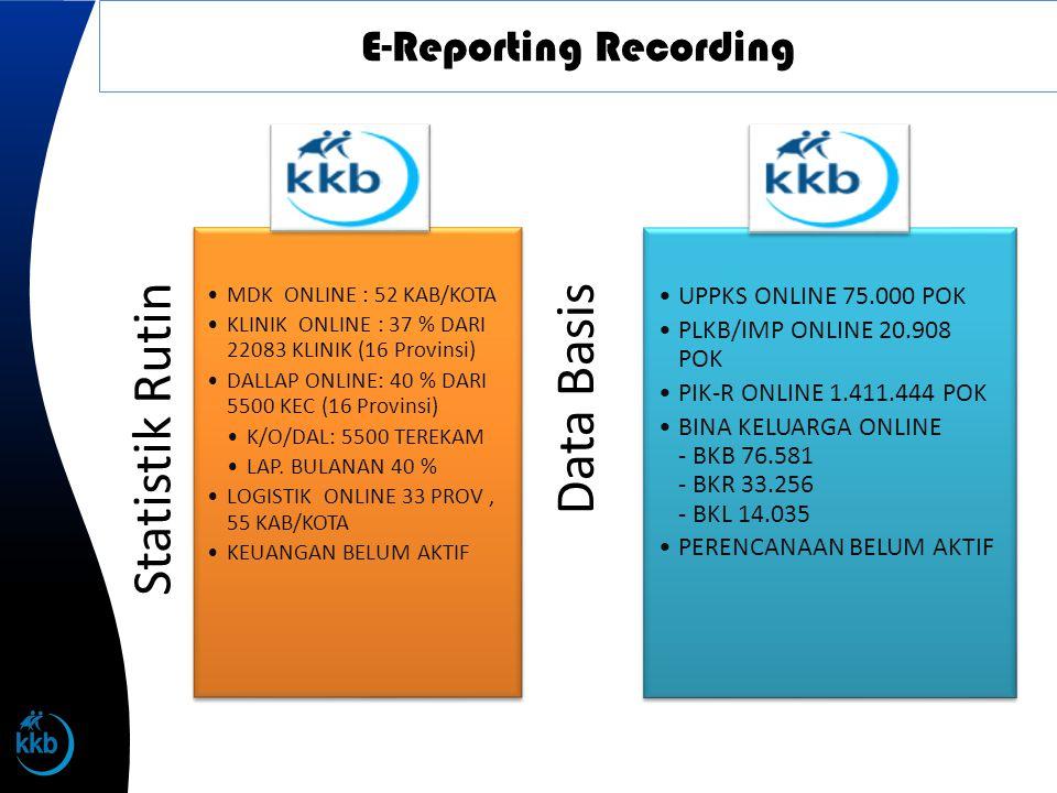 E-Reporting Recording Statistik Rutin •MDK ONLINE : 52 KAB/KOTA •KLINIK ONLINE : 37 % DARI 22083 KLINIK (16 Provinsi) •DALLAP ONLINE: 40 % DARI 5500 K