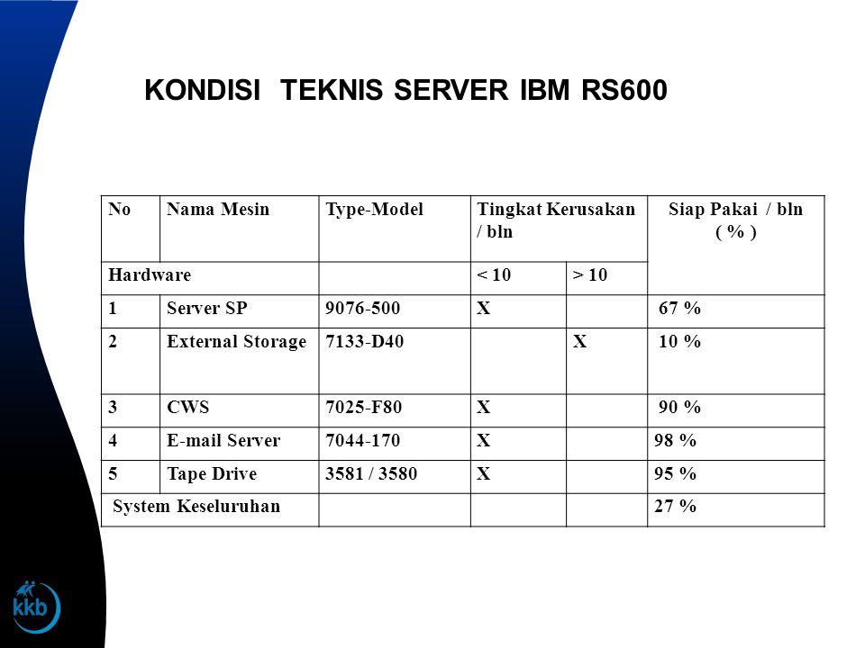 NoNama MesinType-ModelTingkat Kerusakan / bln Siap Pakai / bln ( % ) Hardware < 10> 10 1Server SP9076-500X 67 % 2External Storage7133-D40X 10 % 3CWS70