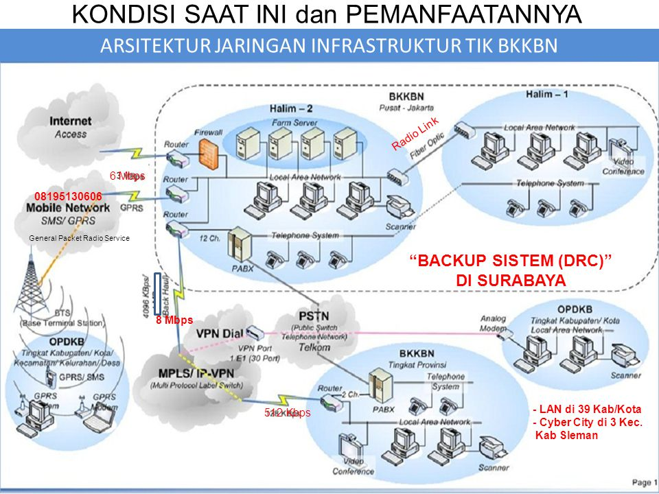 General Packet Radio Service 6 Mbps - LAN di 39 Kab/Kota - Cyber City di 3 Kec.