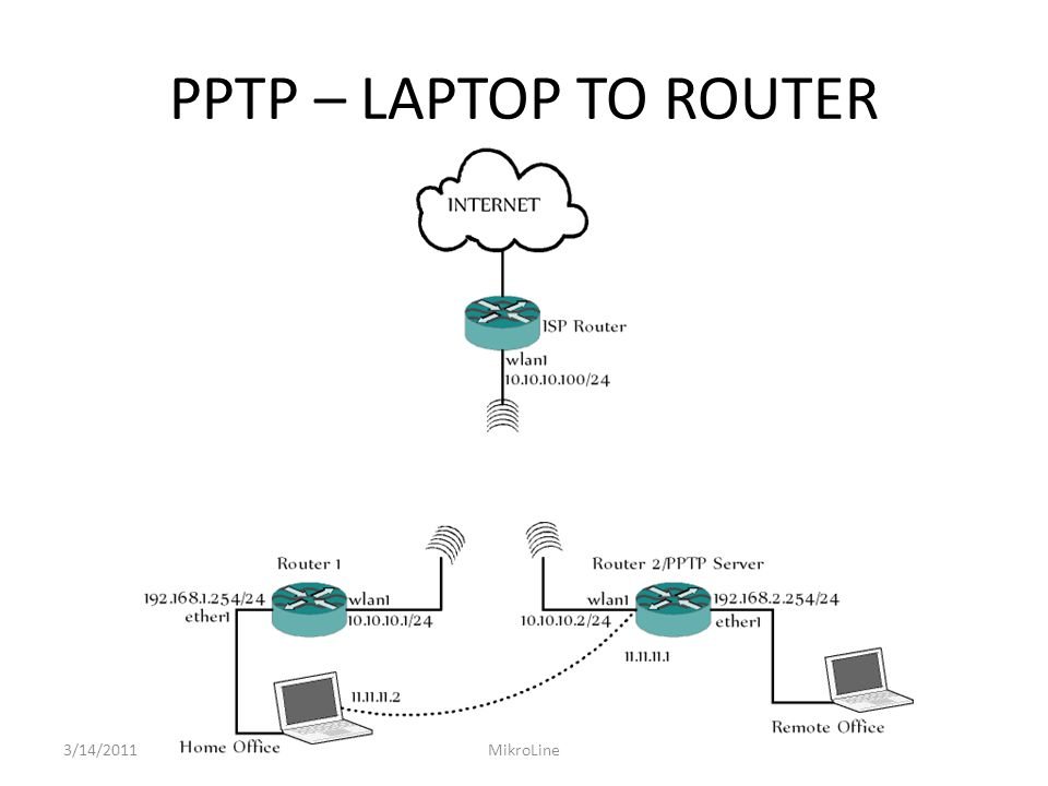 PPTP – LAPTOP TO ROUTER 3/14/2011MikroLine