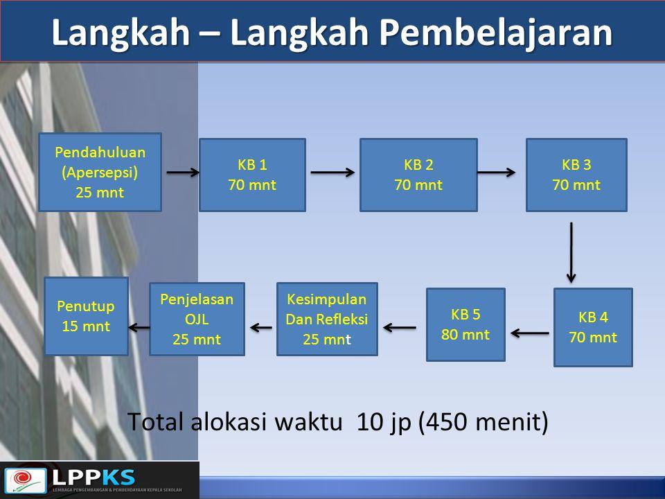 Langkah – Langkah Pembelajaran Total alokasi waktu 10 jp (450 menit) Pendahuluan (Apersepsi) 25 mnt KB 1 70 mnt KB 2 70 mnt KB 3 70 mnt KB 4 70 mnt KB