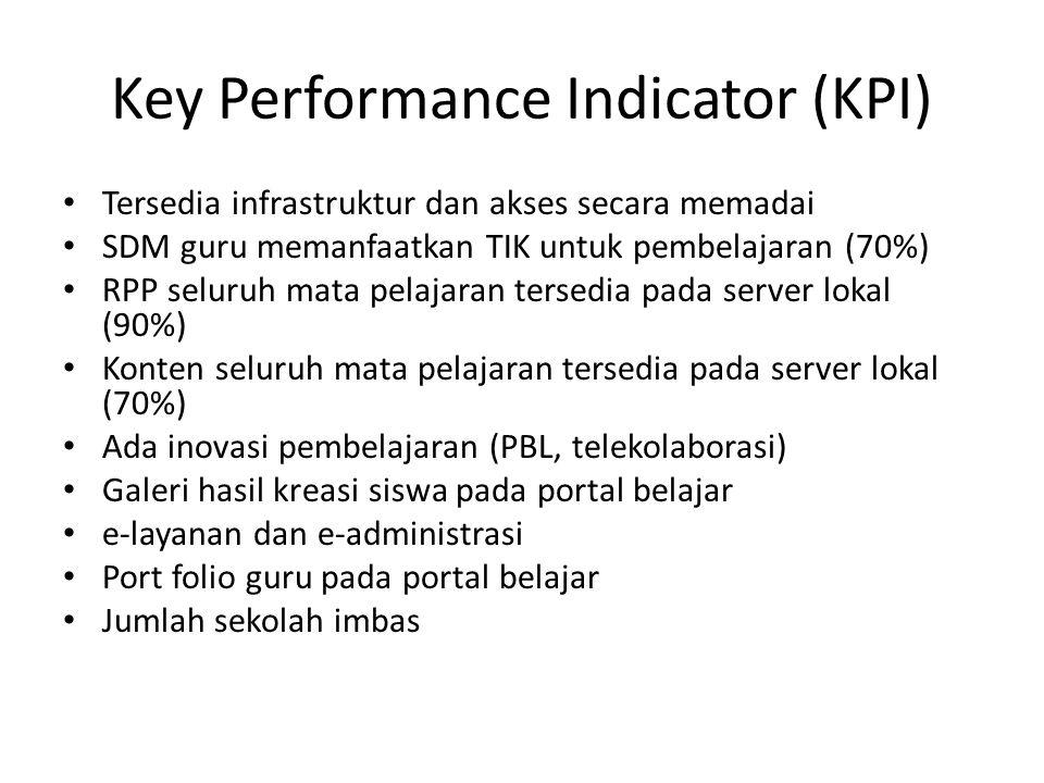Key Performance Indicator (KPI) • Tersedia infrastruktur dan akses secara memadai • SDM guru memanfaatkan TIK untuk pembelajaran (70%) • RPP seluruh mata pelajaran tersedia pada server lokal (90%) • Konten seluruh mata pelajaran tersedia pada server lokal (70%) • Ada inovasi pembelajaran (PBL, telekolaborasi) • Galeri hasil kreasi siswa pada portal belajar • e-layanan dan e-administrasi • Port folio guru pada portal belajar • Jumlah sekolah imbas