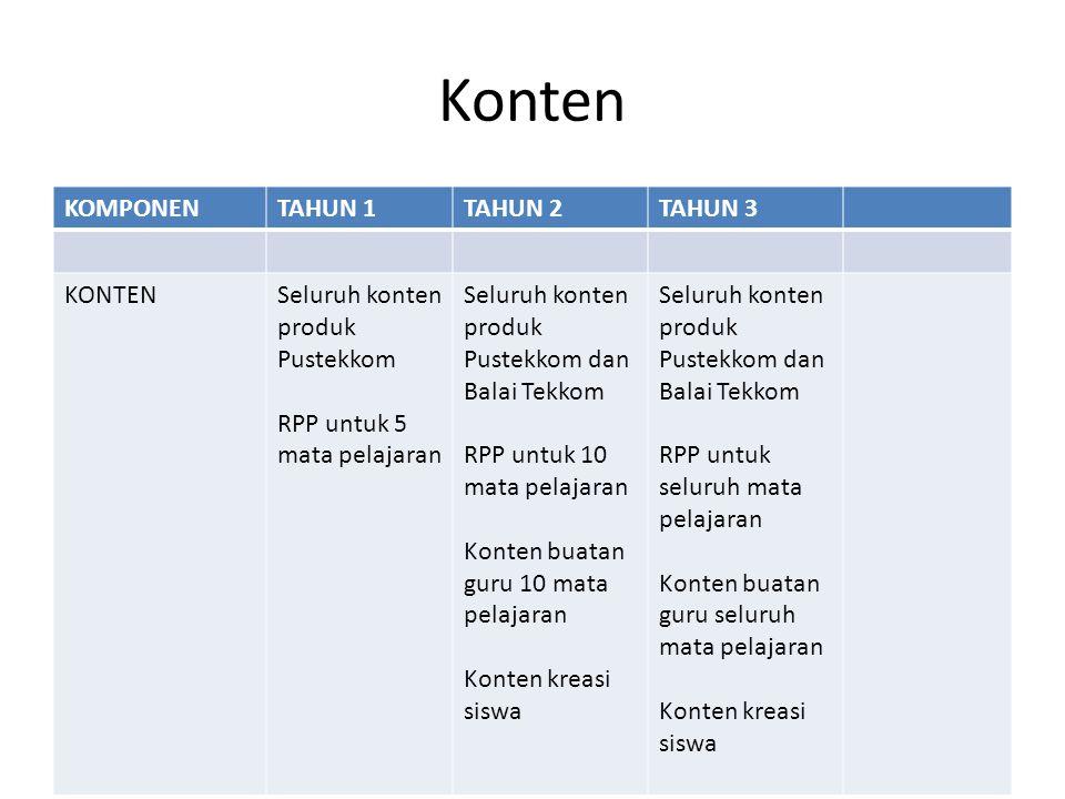 Pengendalian • Pemotreten kondisi awal (2011) • Progress report (2012, 2013) • Laporan Hasil (2014)