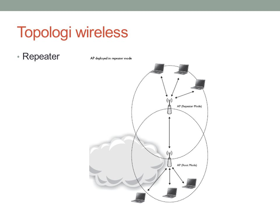 Topologi wireless • Repeater
