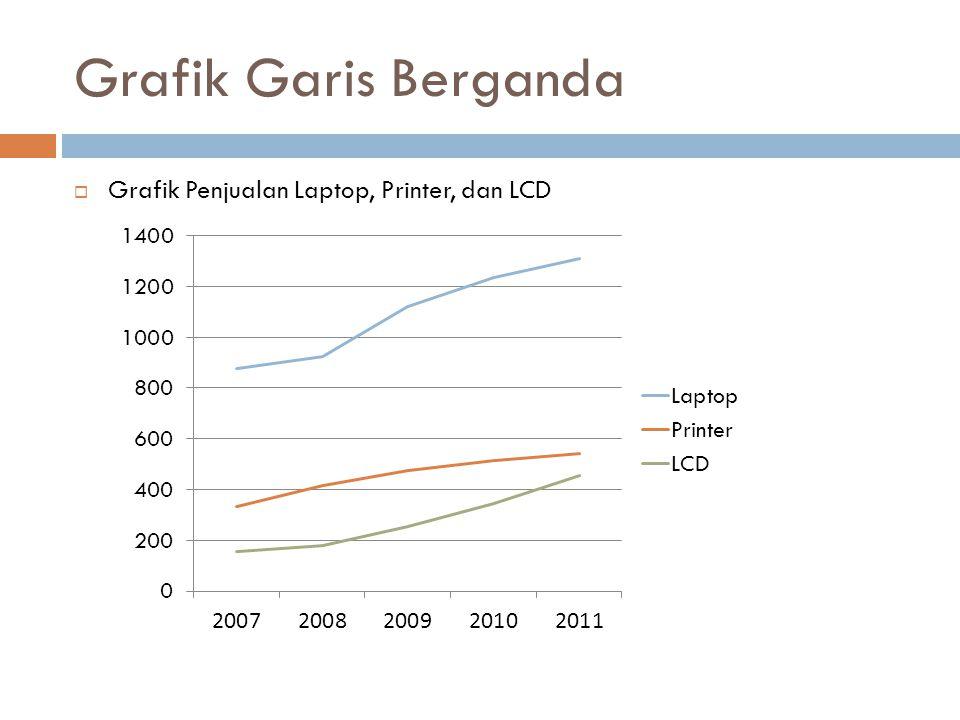 Grafik Garis Berganda  Grafik Penjualan Laptop, Printer, dan LCD