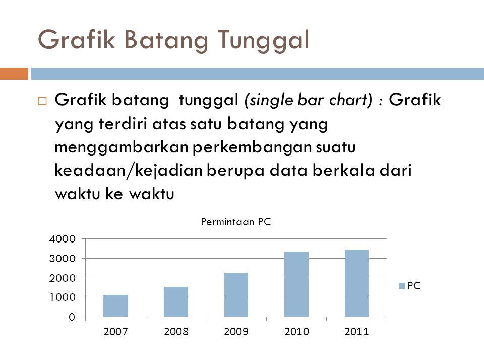 Grafik Batang Tunggal  Grafik batang tunggal (single bar chart) : Grafik yang terdiri atas satu batang yang menggambarkan perkembangan suatu keadaan/