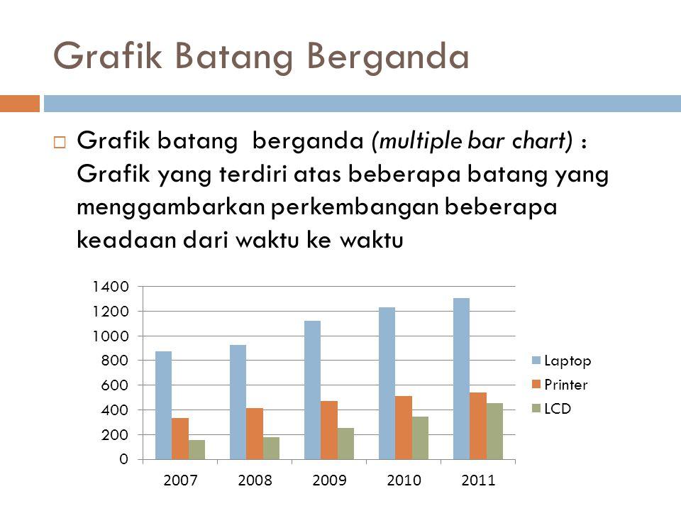 Grafik Batang Berganda  Grafik batang berganda (multiple bar chart) : Grafik yang terdiri atas beberapa batang yang menggambarkan perkembangan bebera