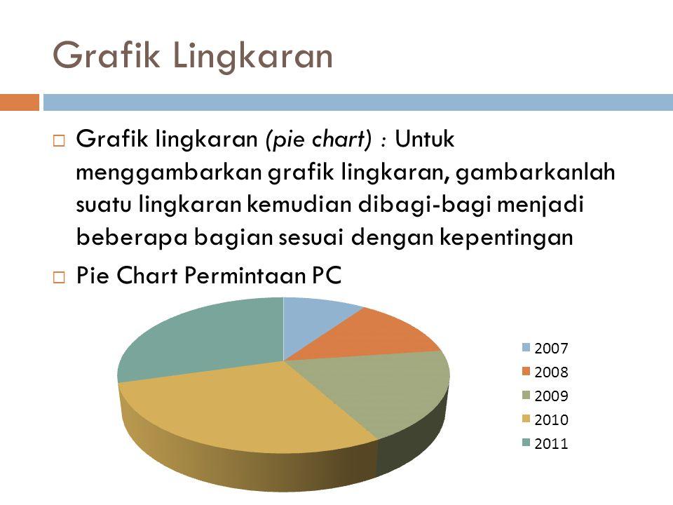 Grafik Lingkaran  Grafik lingkaran (pie chart) : Untuk menggambarkan grafik lingkaran, gambarkanlah suatu lingkaran kemudian dibagi-bagi menjadi bebe
