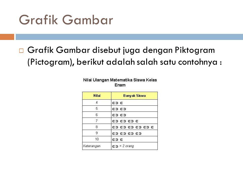 Grafik Gambar  Grafik Gambar disebut juga dengan Piktogram (Pictogram), berikut adalah salah satu contohnya :